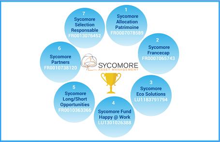 D�couvrez les 7 Fonds de Sycomore Asset Management commercialis�s sur EasyBourse