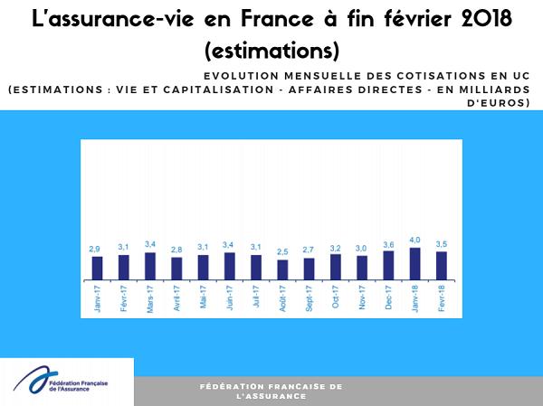 L'assurance-vie séduit encore en février